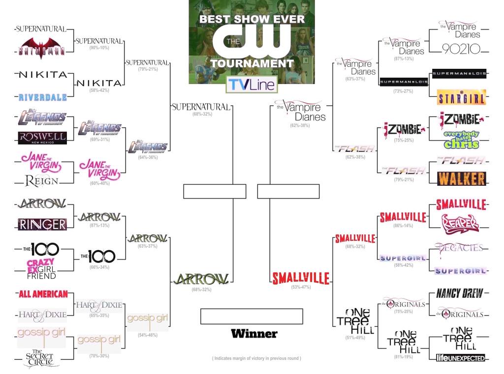 Meilleur sondage CW Show